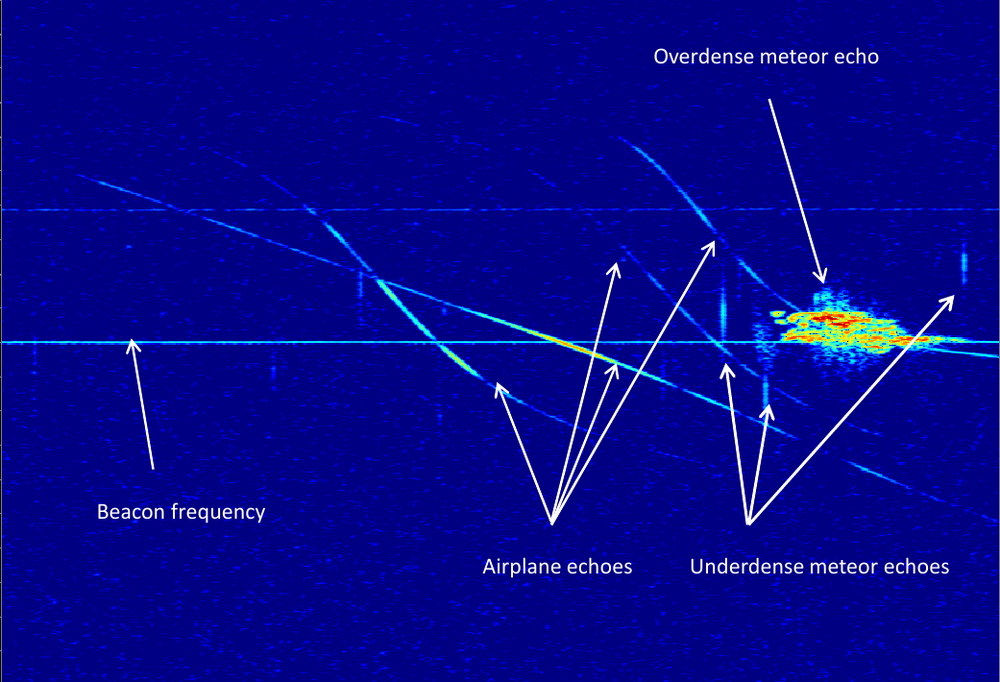 Software has trouble recognizing the echoes of meteors in radio data like this, but it's easy enough for people once you know what to look for. Radio Meteor Zoo hopes to crowdsource meteor classifications from thousands of citizen scientists.  Credit: Radio Meteor Zoo