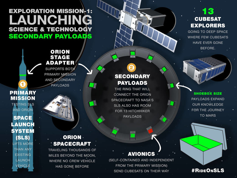 Big rocket, small satellites. This Nasa infographic shows how the giant Space Launch System will carry thirteen CubeSats on its mission to the Moon. Credit: Nasa