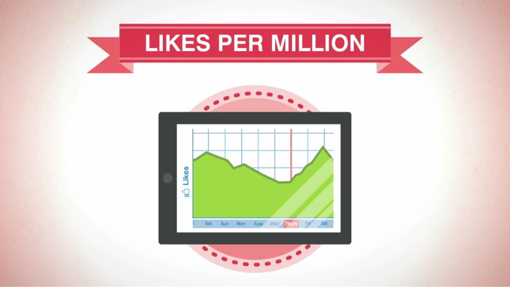 facebook likes per million