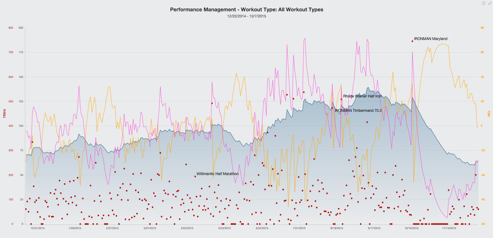 2015 TrainingPeaks Performance Chart