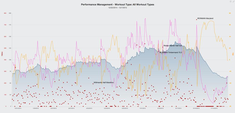 2015 TrainingPeaks Performance Chart
