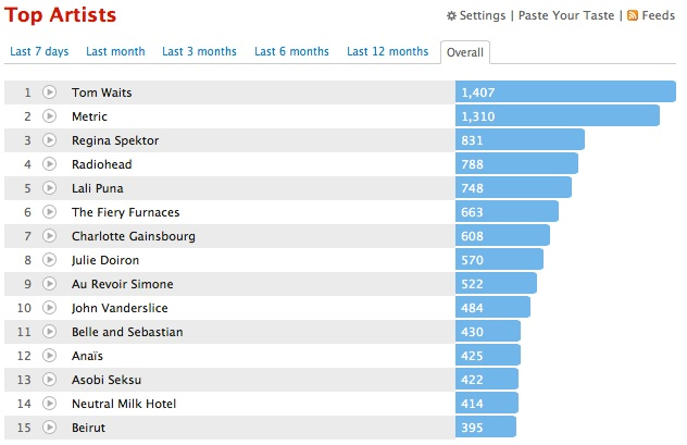 My top artists on Last.fm