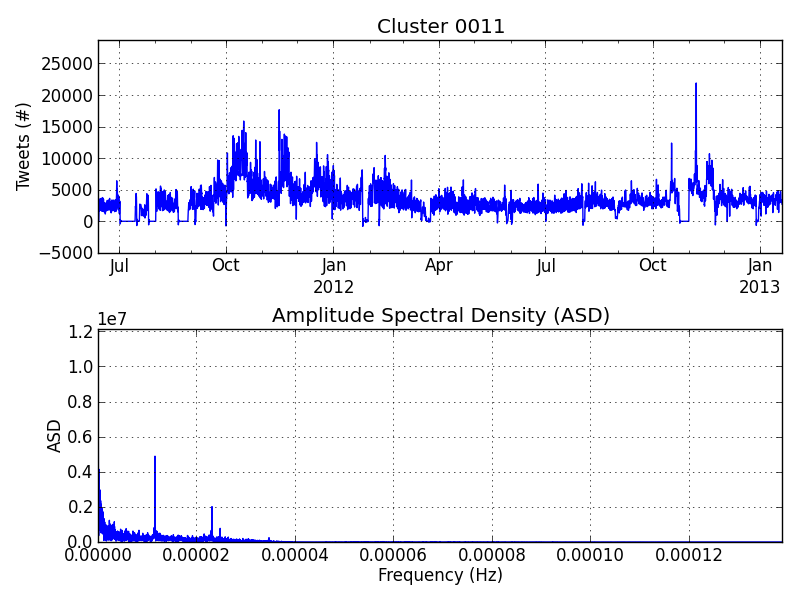 Cluster00011_LowPass.png