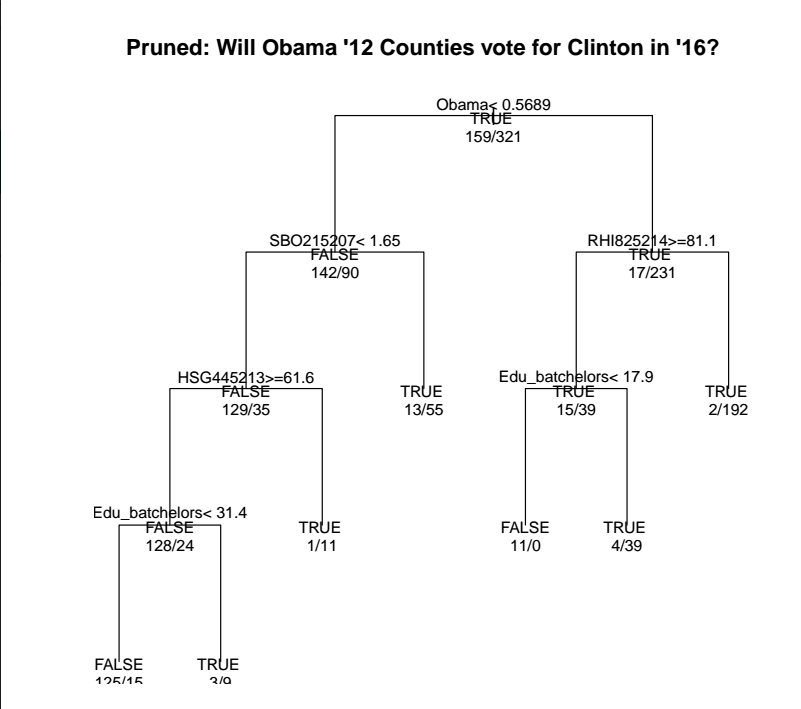 "Figure 1:  A pruned decision tree output by R predicting whether or not Obama 2012 counties will vote for Clinton in 2016. ""Obama"" represents the percentage of votes in 2012 for Obama, ""SBO215207"" indicates ""Asian-owned firms, percent, 2007,"" ""RHI825214"" indicates ""White alone, not Hispanic or Latino, percent, 2014,"" ""HSG445213"" indicates ""Homeownership rate, 2009-2013,"" and ""Edu_bachelors"" indicates ""Bachelor's degree or higher, percent of persons age 25+, 2009-2013."" The tree is read from the top, following to the left if the criteria listed are false, and to the right if the criteria are true."