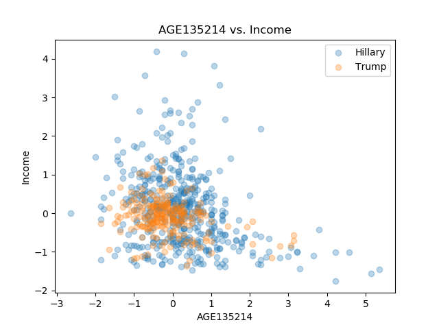 AGE135214_Income.png