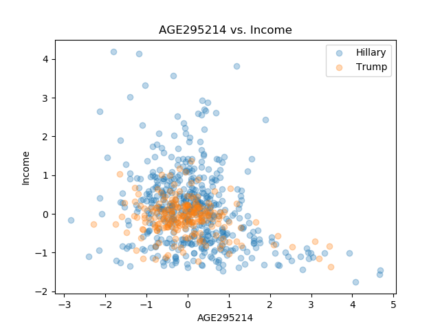 AGE295214_Income.png