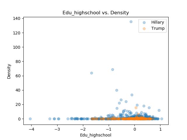 Edu_highschool_Density.png
