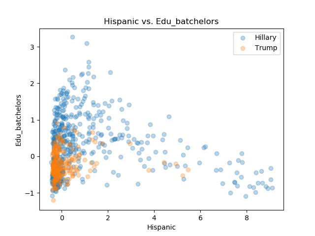 Hispanic_Edu_batchelors.png