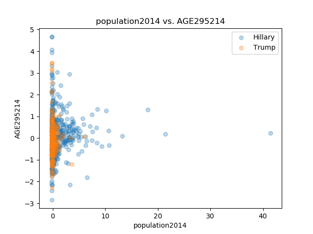 population2014_AGE295214.png