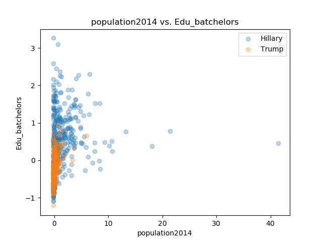 population2014_Edu_batchelors.png
