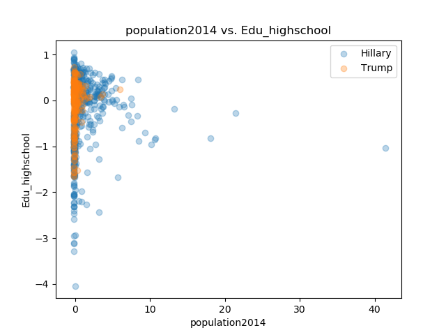 population2014_Edu_highschool.png
