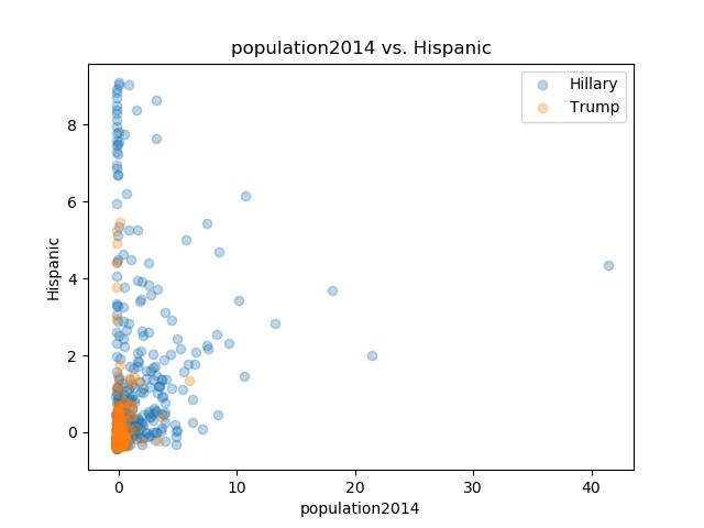 population2014_Hispanic.png
