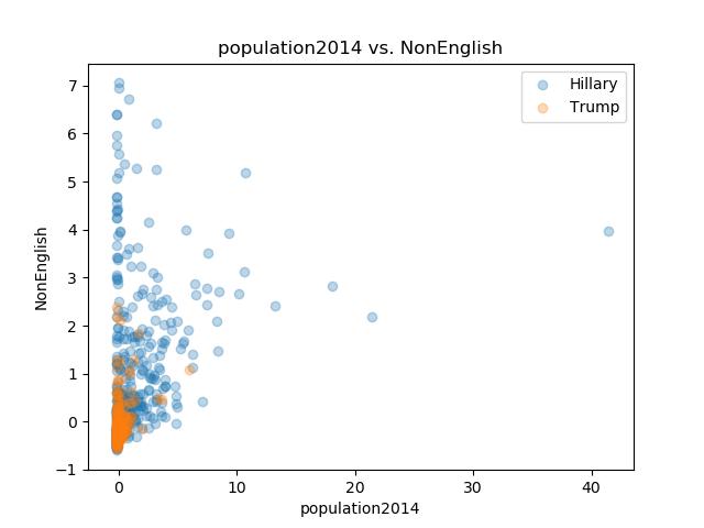 population2014_NonEnglish.png