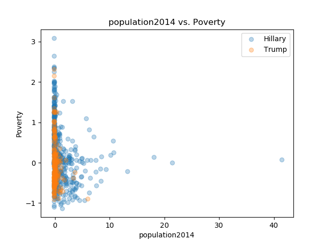 population2014_Poverty.png
