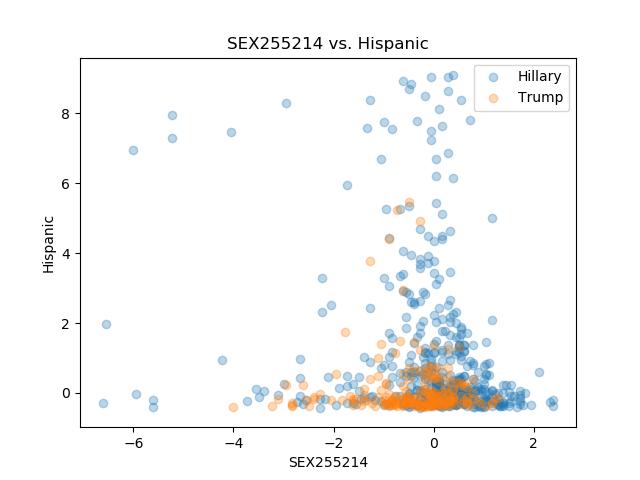 SEX255214_Hispanic.png