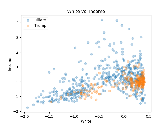 White_Income.png