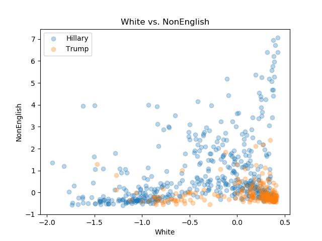 White_NonEnglish.png