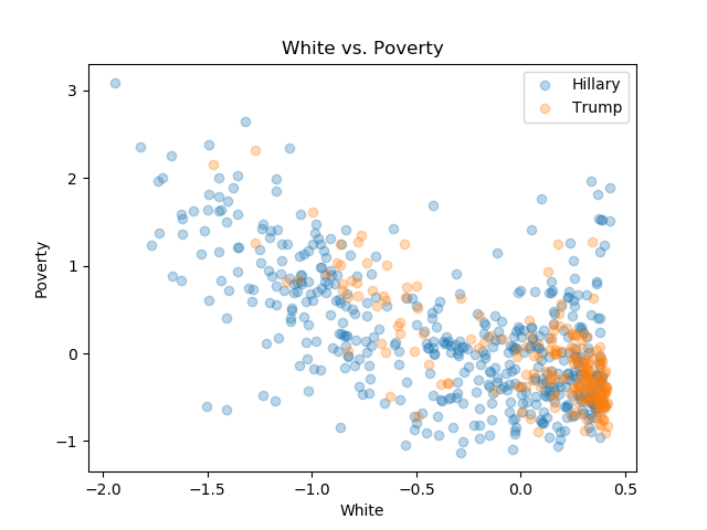 White_Poverty.png