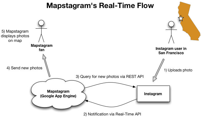 Mapstagram Real-Time Flow Diagram.png