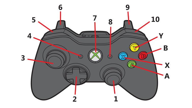 6 & 9 are the left & right triggers, 5 & 10 are the left & right bumpers.