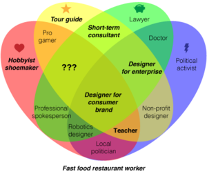 On teaching career happiness venn diagram part 3 i4design jobs in bold are ones i have held in the past ccuart Choice Image