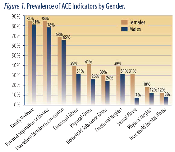 """The top three most prevalent ACE indicators were the same for both males and females: family violence, parental separation or divorce, and household member incarceration. Two-thirds or more of the Florida juvenile offenders reported these three ACEs. The least commonly reported ACE indicator for males were sexual abuse, household mental illness, and physical neglect, while the lowest three for females were household mental illness, physical neglect, and emotional neglect. ... These results are consistent with prior findings that the main gender difference in ACEs is the prevalence of sexual abuse."" (9)"