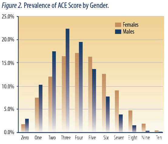 """Only 3.1% of males and 1.8% of the females reported no ACEs. ... These results indicated female youth reported more ACEs than males, and a higher percentage of those who reported at least one ACE also reported others. The average composite ACE score for females was 4.29, while the average for males was 3.48 (difference statistically significant at p < .001). That is, the average female in our sample reported at least four ACE indicators while the average male reported three or four ACE indicators."" (9)"