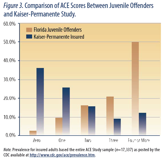 juvenile offenders are 13 times less likely to report zero ACES (2.8% compared to 36%) and four times more likely to report four or more ACEs (50% compared to 13%) than Felitti and Anda's Kaiser Permanente–insured population of mostly college-educated adults. These results suggest that the juvenile offenders in this study were significantly more likely to have ACE exposure and to have multiple ACE exposures than the adults in Felitti and Anda's study population. (10)