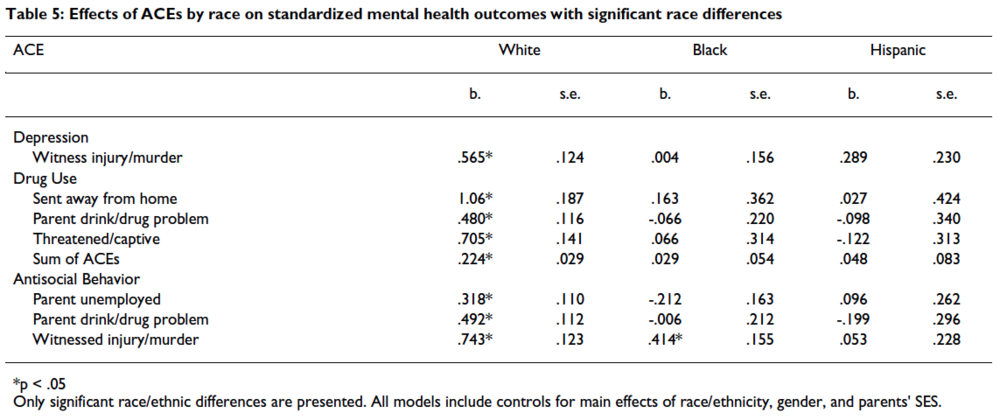 Hispanics reported the highest depressive symptoms (M =1.88, SD = .55) followed by Blacks (M = 1.80, SD = .52) and Whites (M = 1.65, SD = .49). Whites reported the highest levels of drug use (M = 1.34, SD = .57) followed by Hispanics (M = 1.13, SD = .31) and Blacks (M = 1.08, SD = .15). The frequency of antisocial behaviors did not differ between these three groups: Whites (M = .14, SD =.53), Blacks (M = .14, SD = .52), Hispanics (M = .12, SD =.31). Table 5 presents racial/ethnic differences in the effects of ACEs among Whites, Blacks, and Hispanics. These data indicate that the mental health effects of a number of ACEs are consistently stronger among Whites than among Blacks or Hispanics. In fact, the cumulative effect of adversity as well as three individual ACEs–(a) sent away from home, (b) parent with drinking/drug problem and, (c) being threatened with a weapon or held captive–are significantly associated with drug use among Whites only.