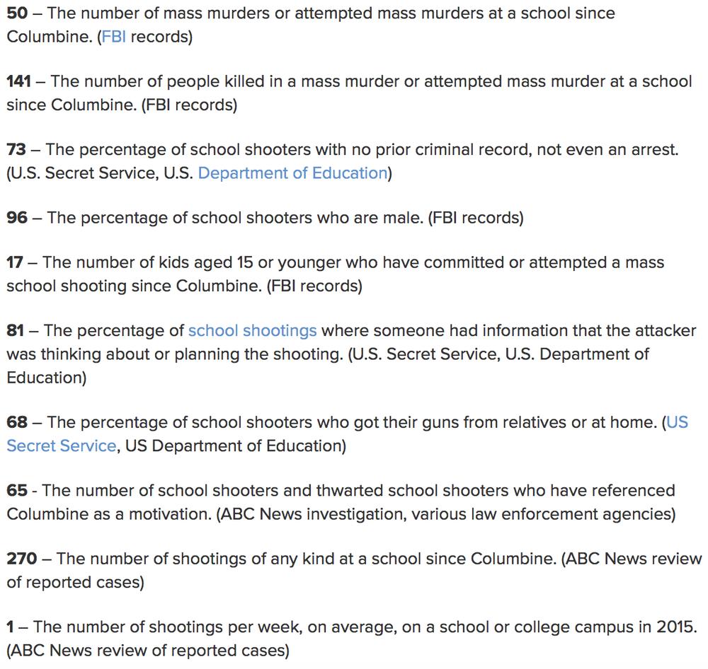 Statistics via ABC News.