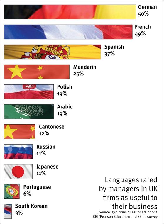 jobs language english registration company