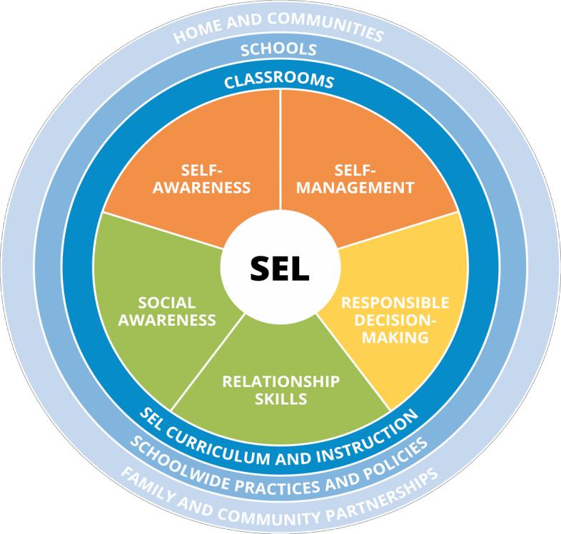 Casel SEL competencies.jpg