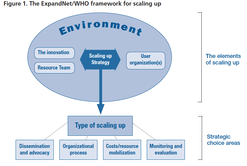 - The vertical scale-up evaluation by AREKT is informed by the World Health Organization and Expand Net steps for developing a scaling-up strategy.