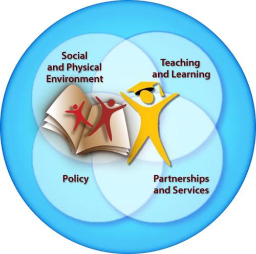 JCSH What_is_Comprehensive_School_Health (2015).png