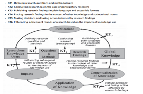 - Knowledge translation is the exchange, synthesis and ethically-sound application of knowledge – within a complex system of interactions among researchers and users – to accelerate the capture of the benefits of research for Canadians through improved health, more effective services and products, and a strengthened health care system (CIHR, 2004).