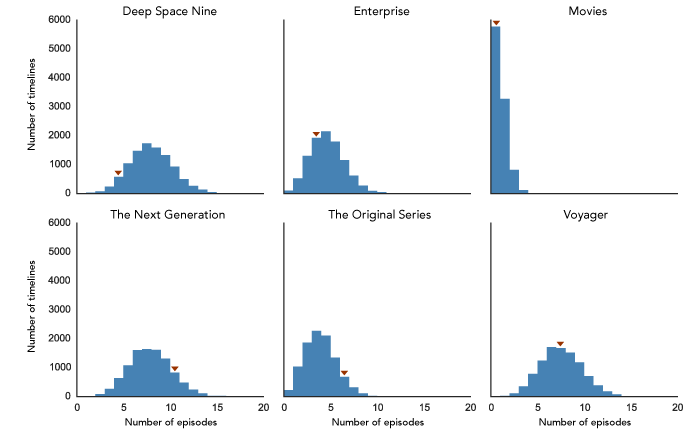Distributions by series of the first 30 episodes