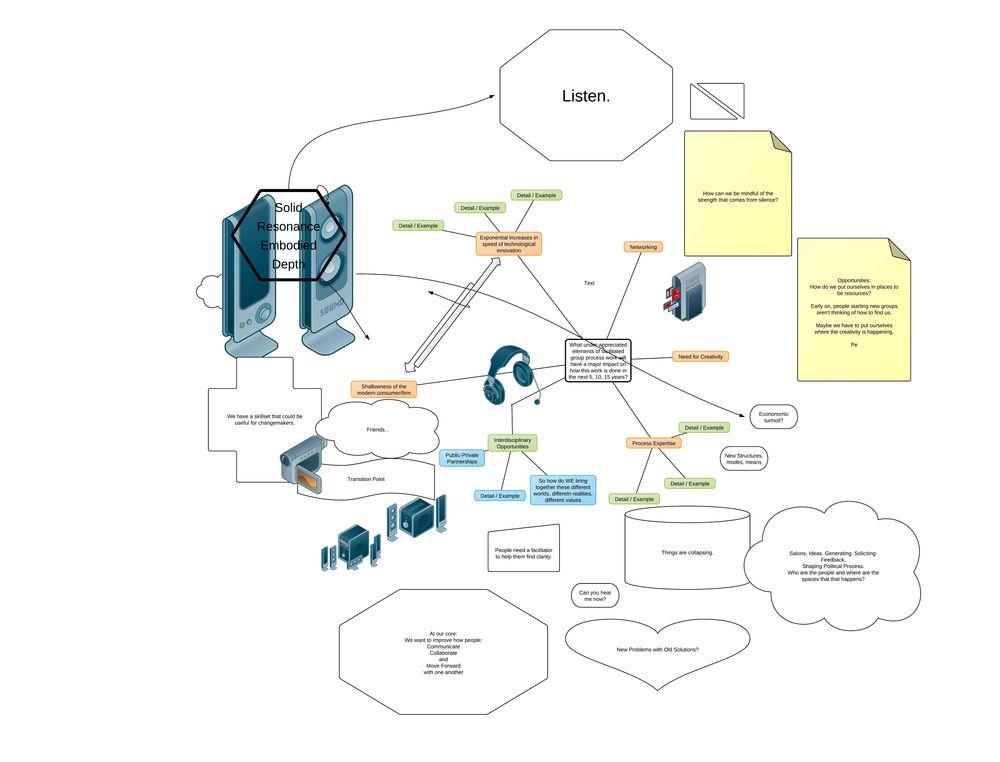 """Future of Facilitation"" Brainstorm"