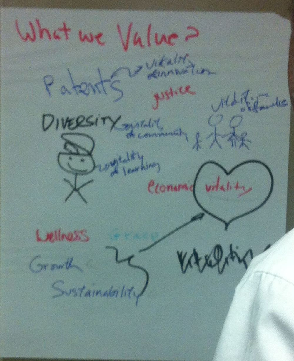 Strategic Planning Poster on Values