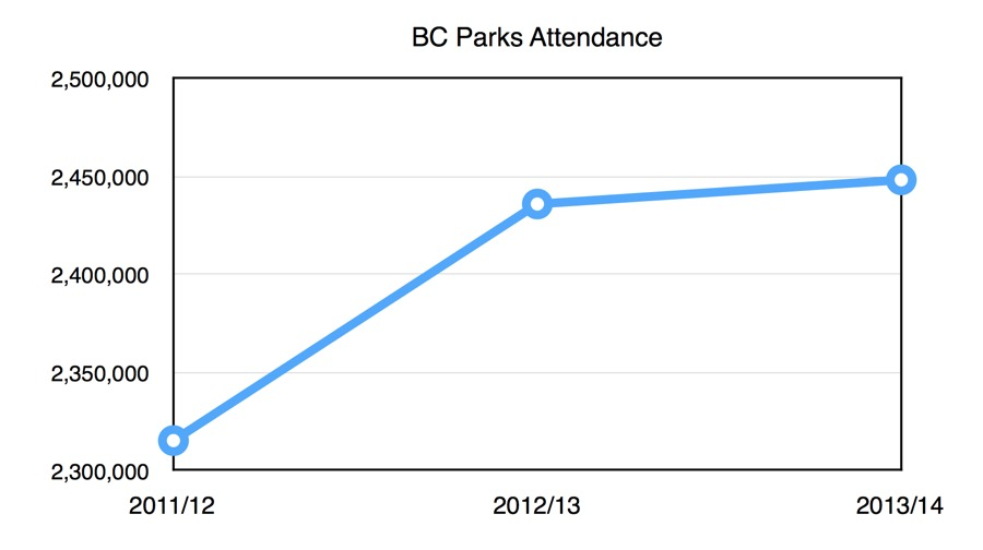 BC Parks Camping Attendance Up for Third CONSECUTIVE Year