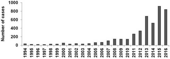 Number of human cases of Lyme disease reported in Canada, 1994-2016 (   Source   )
