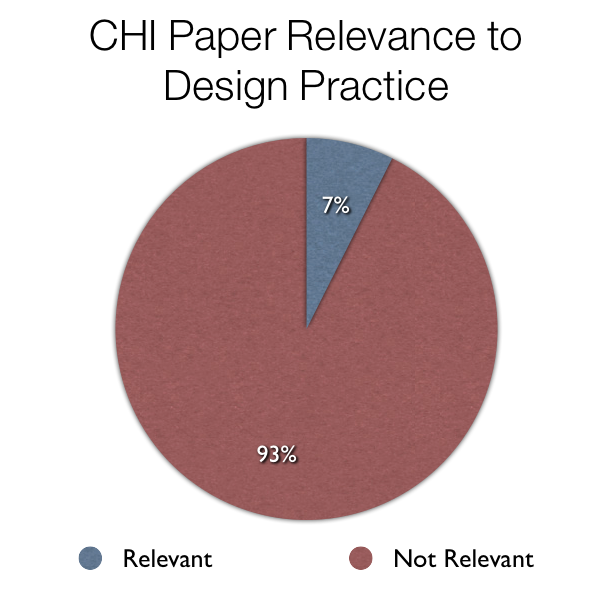 CHI Paper Relevance.png