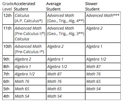 Homeschool Math: Mastery & Fun — Homegrown Learners