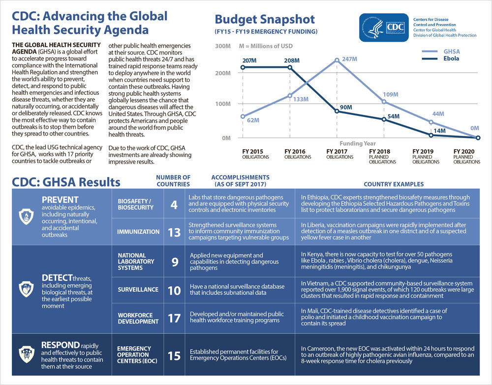 CDC_GHSA_Budget_Factsheet_v13_PRINT_STROKE.jpg
