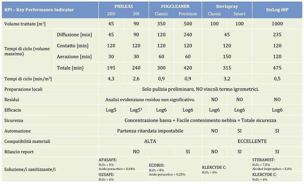 tabella_KPI_Sistemi_sanitizzazione.jpg