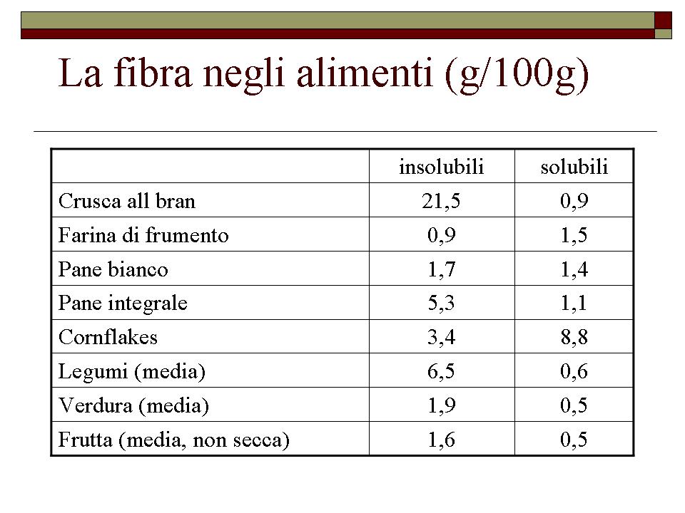 La-fibra-negli-alimenti.png
