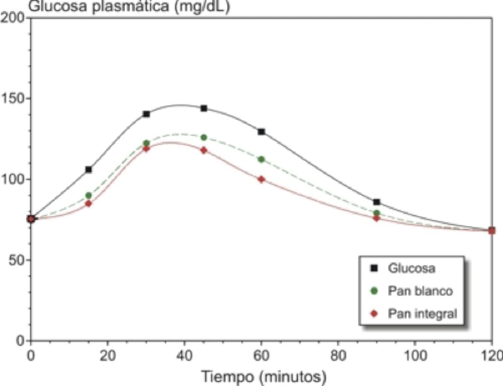 Glucosa_plasmatica.png