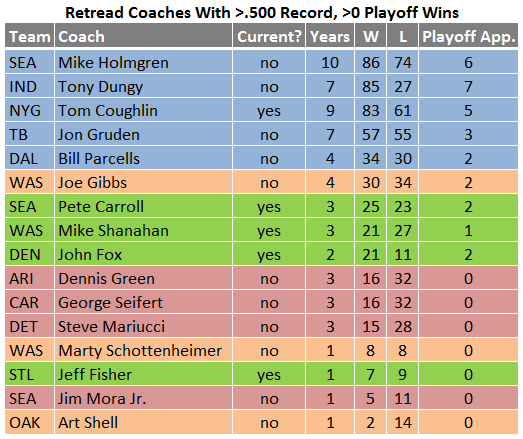 Retread coaches.png