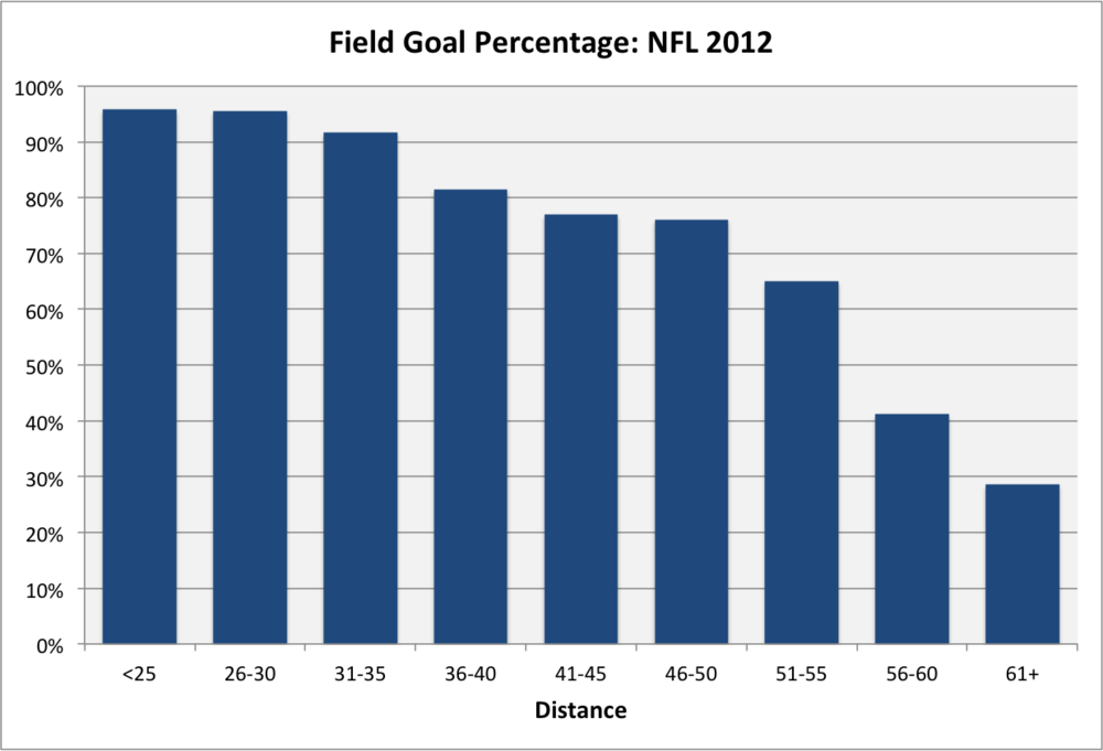 Field Goal percentage 2012 graph.png