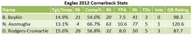 2012 Eagles Cornerbacks.png