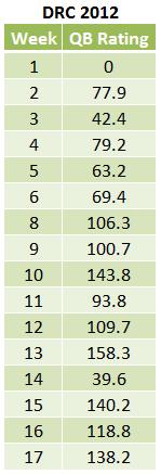 2012 DRC QB rating.png